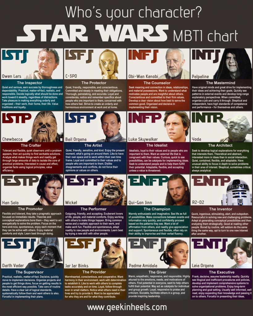 star-wars-mbti-chart
